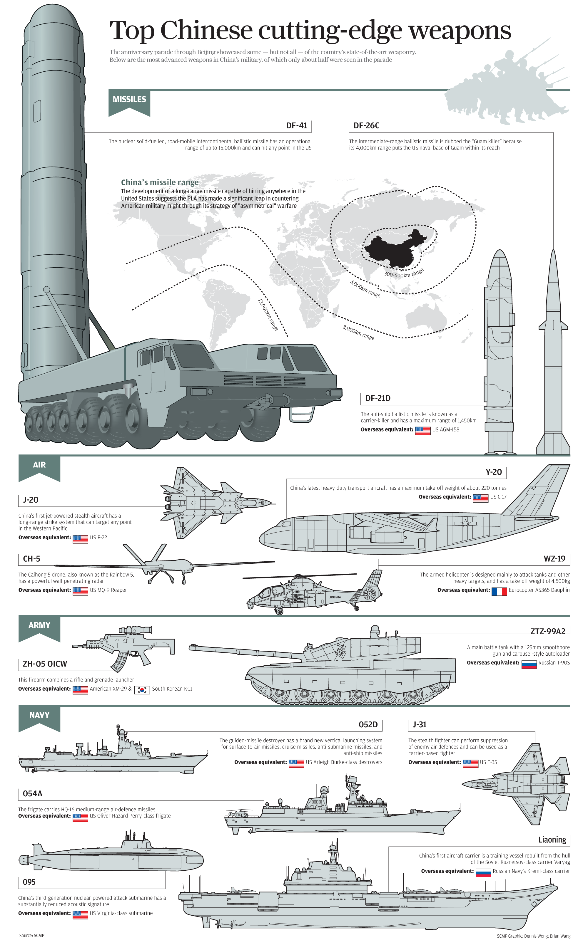 China Infographic chinese weapons
