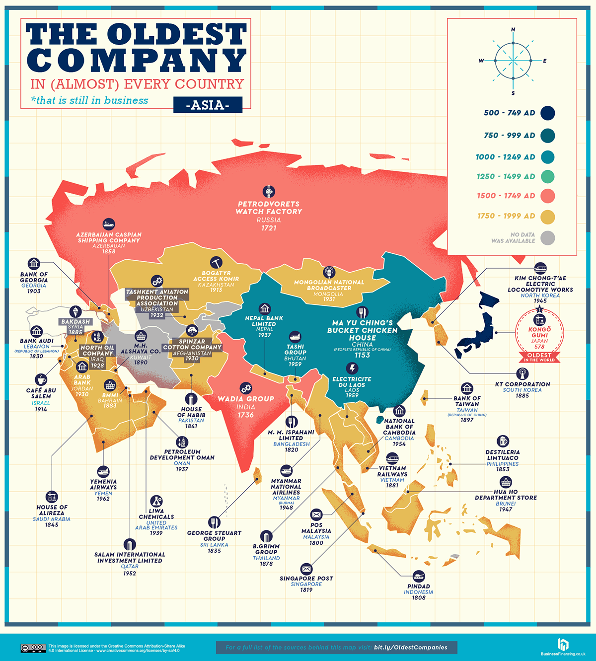 oldest company info graphic grafik