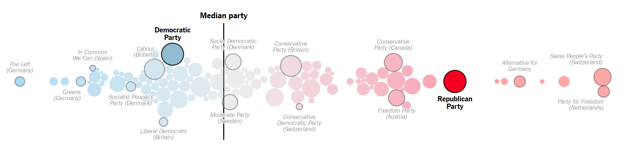 Party Parties gop nytimes partei parteien left right