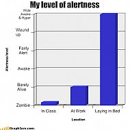 2013/09/wordpress-song-chart-memes-level-alertness